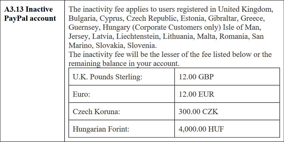 Lista de países onde haverá cobrança por inatividade pelo PayPal.